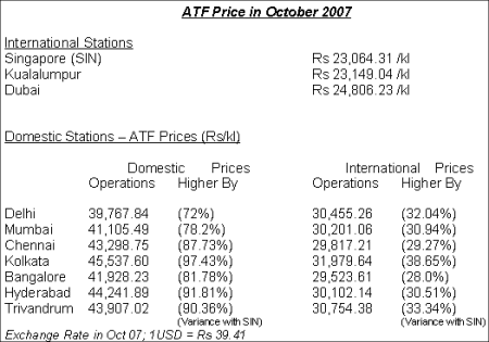 atf prices